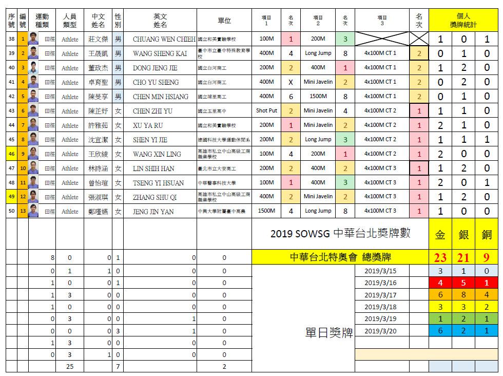 2019SOWSG夏季世界特殊奧林匹克運動會 成績統計總表3